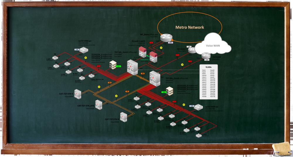 LAN Example 3