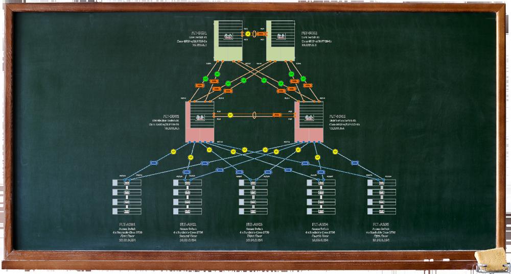 LAN Example 4