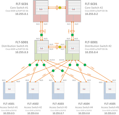 ps3 hookup diagram with Direct Tv Ether  Wiring Diagram on Mth Wiring Diagrams further Ps3 Home Theater Diagram furthermore Support console as well Ps3 Inter  Connection Diagram additionally Vcr To Wiring Diagram.