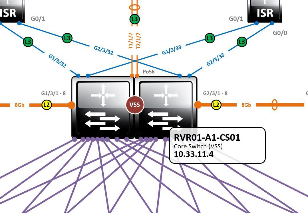Network Diagram Store