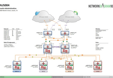 network diagram, network topology, network diagram, visio documentation, tips for better network diagrams, improve your diagrams